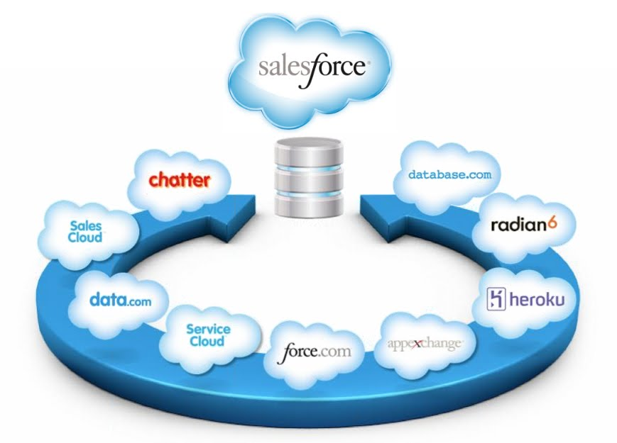 Salesforce Maventrix It Services Consulting And